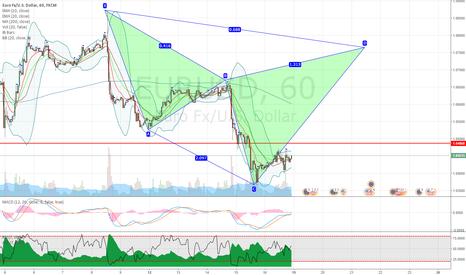 EURUSD: EURUSD potential bearish cypher pattern on hourly chart