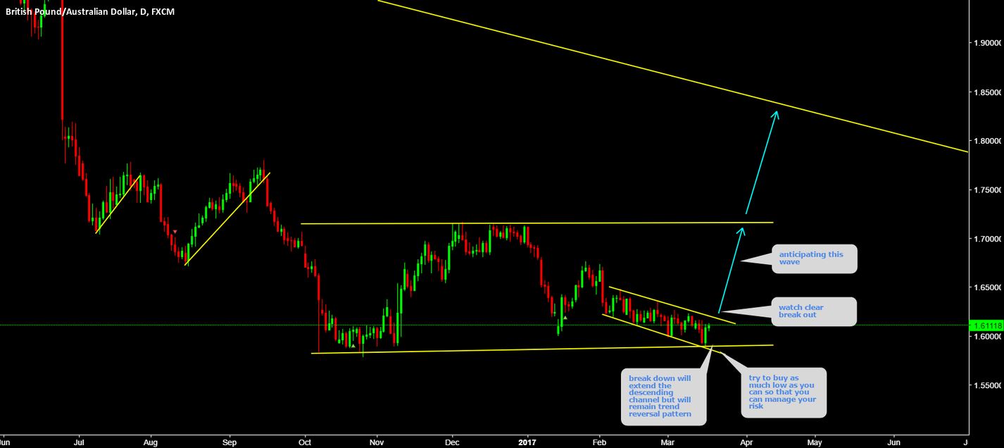 GBPAUD Buy as much low as you can