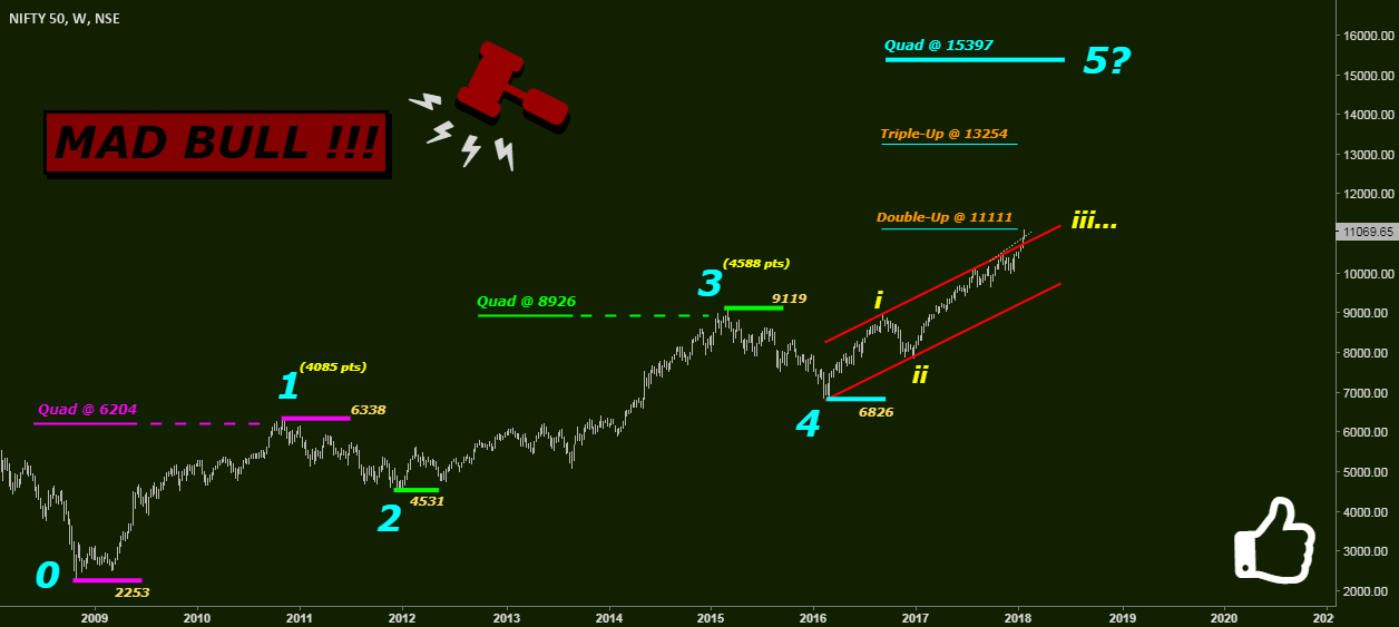 NIFTY: MAD BULL !!!