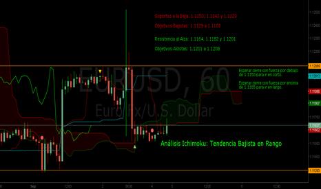 EURUSD: Apertura del Euro Dolar Gráficos de 1 Hora