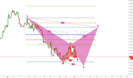 GBPJPY: Two patterns!