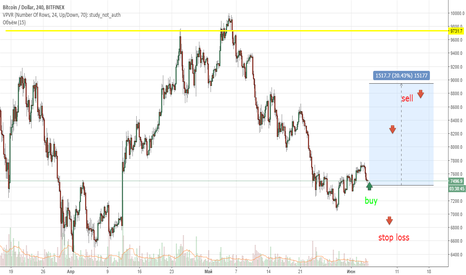 BTCUSD: Good time to buy