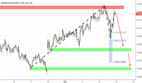 NOKJPY: More evidence for USDJPY drop due to 89% positive correlation!!