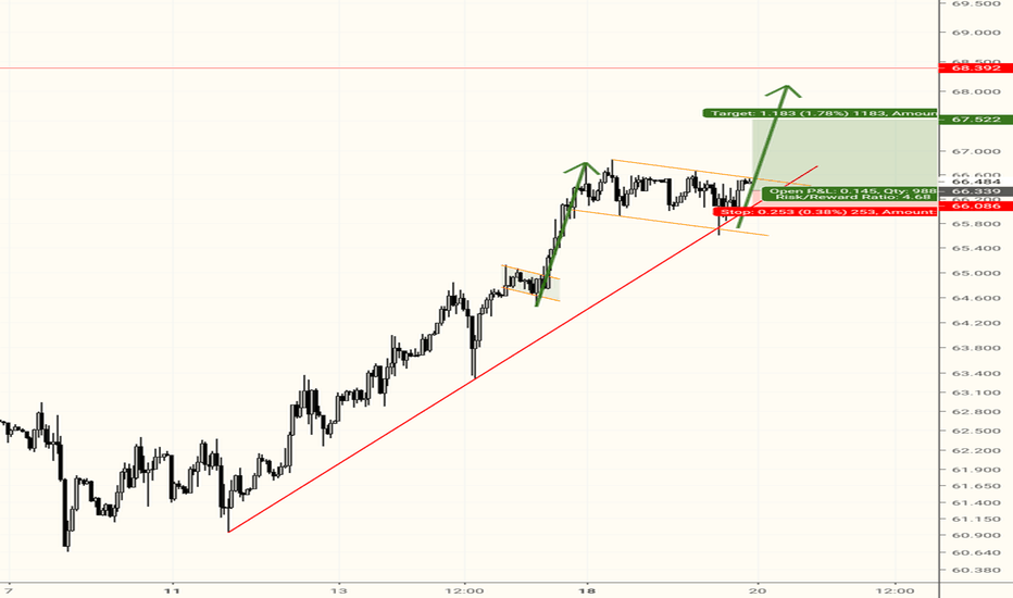 BCOUSD: Brent go with the trend