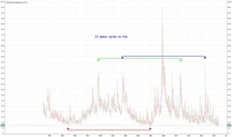 VIX: Cicli di 13 anni sul Vix