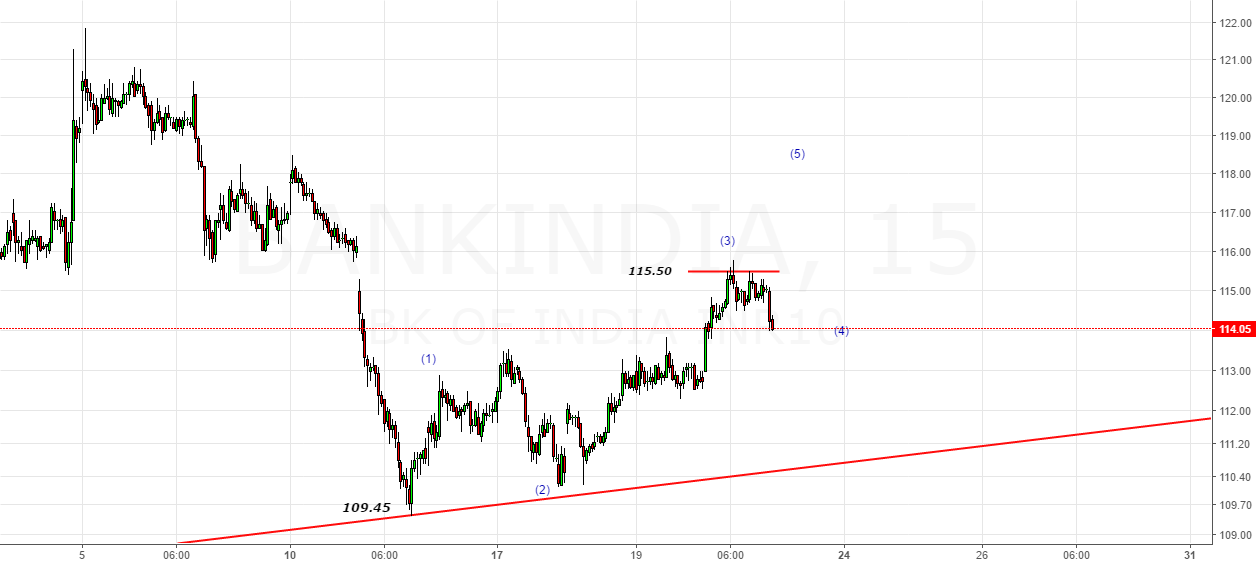 Bank India- Kissed 115.60 & U-turn
