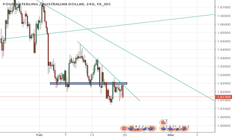 GBPAUD: GBPAUD analysis