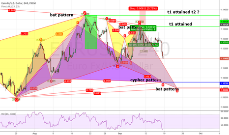 EURUSD: Possible pattern formation
