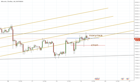 BTCUSD: BTC intraday 19/04/2018 long