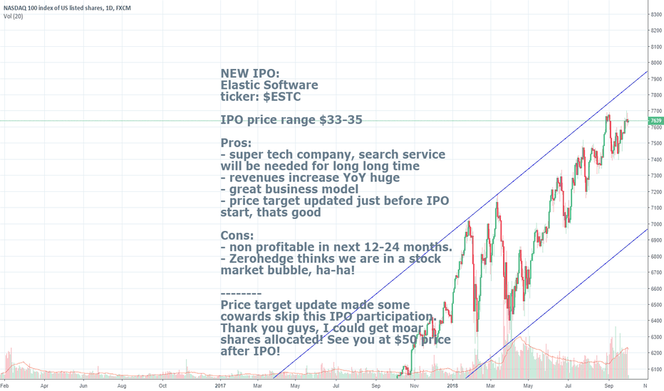 Nas100 Charts And Quotes Tradingview