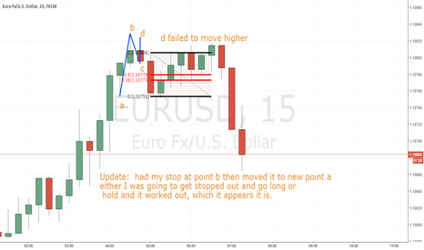 EURUSD: update to short position on E/U