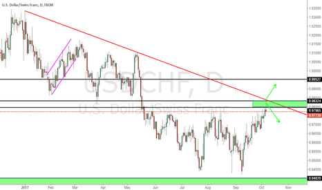USDCHF: Follow the price to trade