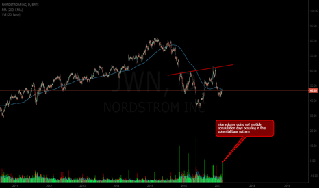 JWN: Despite being hated on by POTUS, $JWN is resilient