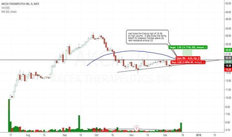AKCA: Potential breakout monday