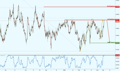 EURGBP: EURGBP right on major resistance, potential drop!