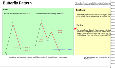 EURUSD: Butterfly Pattern // Engagement Rules // Educational ®