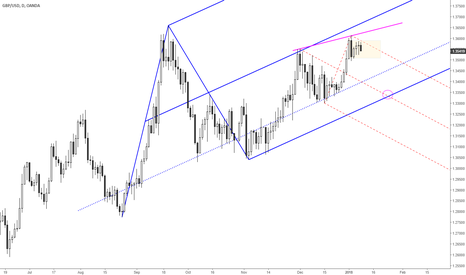 GBPUSD: Lower fork high forming in cable