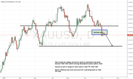 XAUUSD: NFP a head Gold Ready for breaking 1200 level