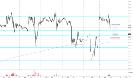 CL1!: Resting orders at 51.55 level