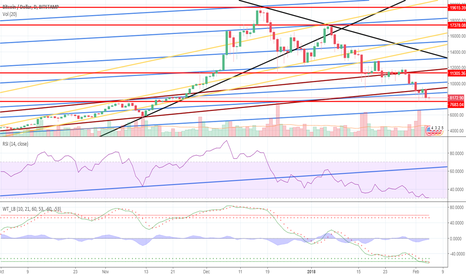 BTCUSD: just watch for myself