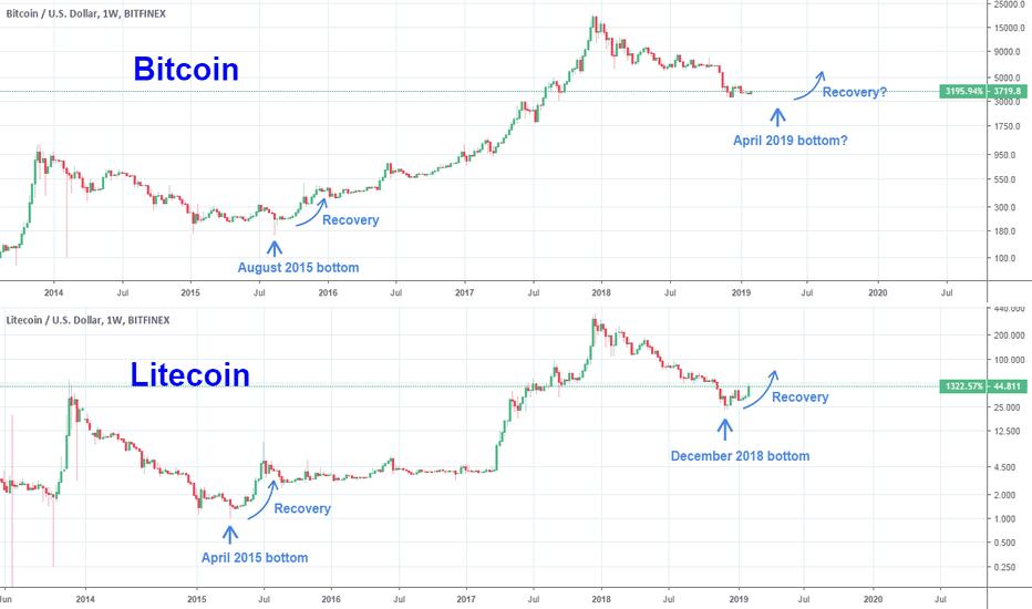 BTCUSD: Can Litecoin show the way to Bitcoin?