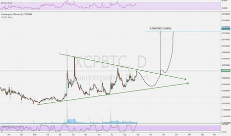 XCPBTC: XCPBTC Triangle in action