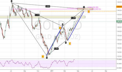 GOLD: GOLD Daily Potential BAT Pattern and AB=CD Pattern