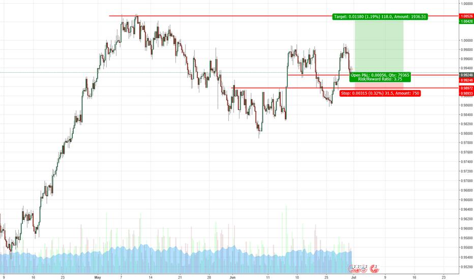 USDCHF: USD/CHF (Strong vs Neutral)
