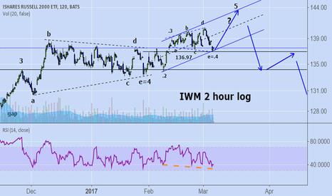 IWM:  IWM: short term follow up. Still may hit target.