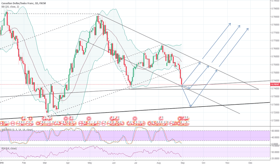 CADCHF: Get your longs ready..