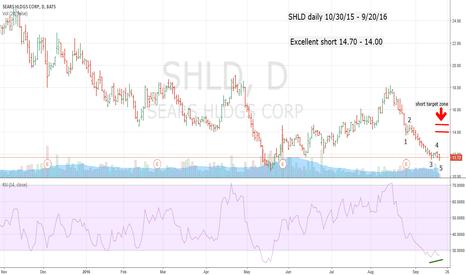 SHLD: SHLD - Excellent Short at 14.70 - 14.00