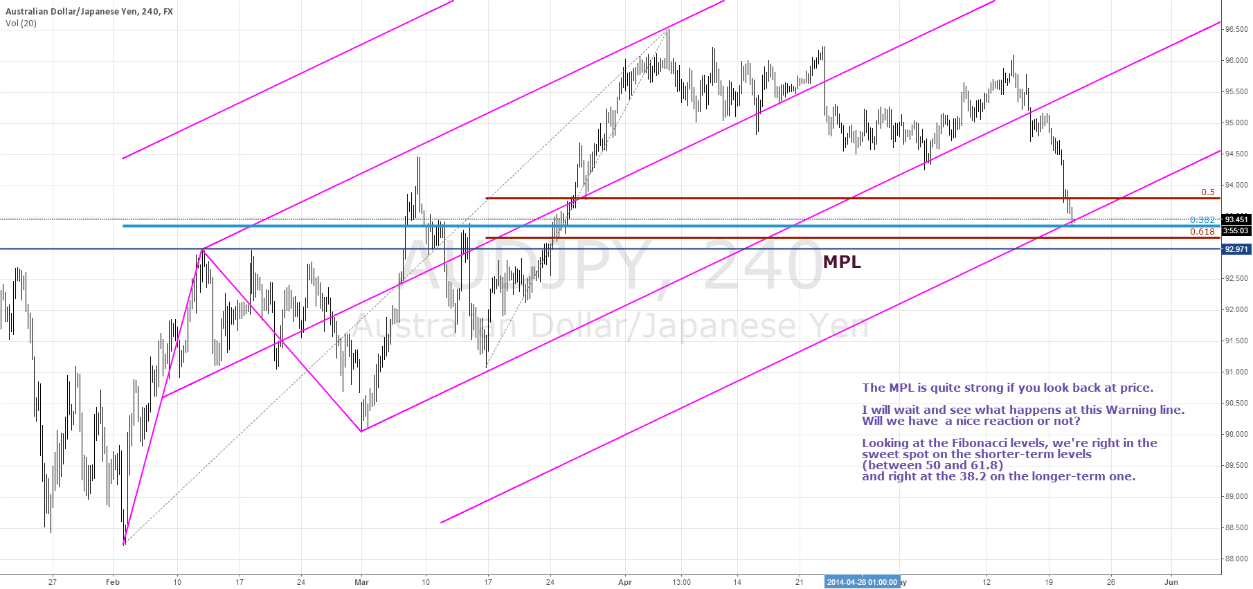 Watching the AUDJPY