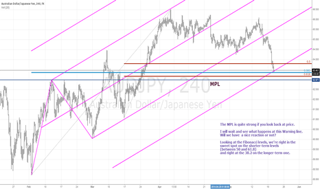 AUDJPY: Watching the AUDJPY