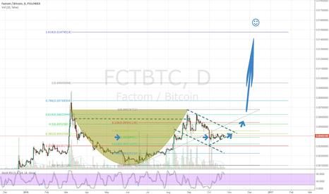 FCTBTC: d