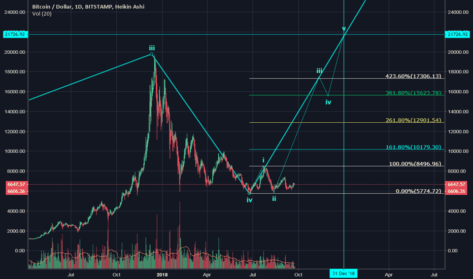 BTCUSD: Bitcoin about to Burst?