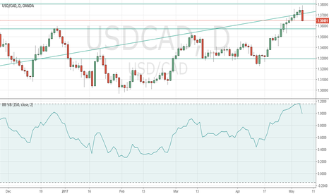 USDCAD: sell usd/cad