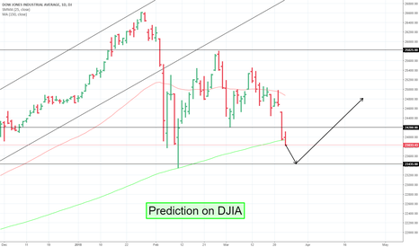 DJI: Prediction on Dow Jones Industrial Average