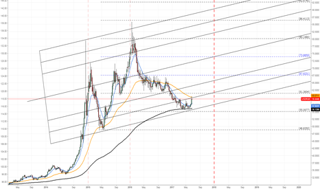 Ruble forex chart