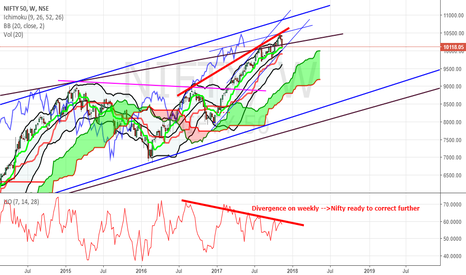 NIFTY: Divergence on weekly -->Nifty ready to correct further