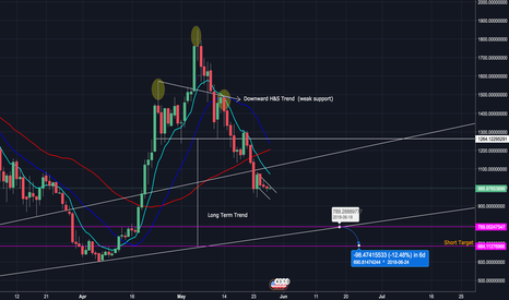 BCHUSDT: Bitcoin Cash [BCC] looking to continue to the short side