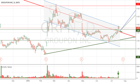GRPN: GROUPON INC POTENTIAL OF GROWTH