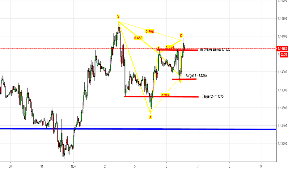 EURUSD: EURUSD - Gartley Sell Activates Below 1.1420