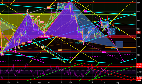 NATGASUSD: SELL NATGAS ABCD AND PHILLIPS 8 HARMONIC