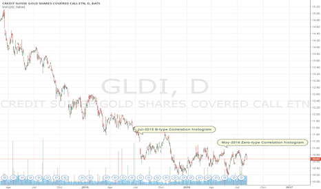GLDI: Credit Suisse AG Correlation Histogram