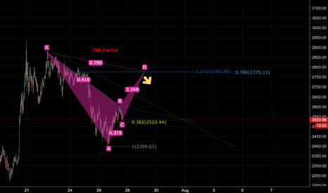 BTCUSD: BTCUSD Gartley Pattern