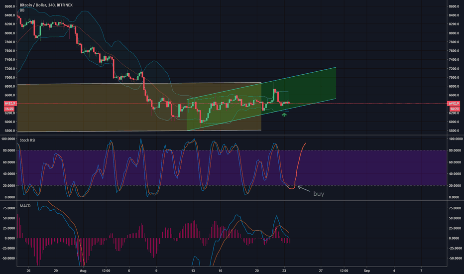 BTCUSD: LONG  BTC Range, Opportunity to buy soon.