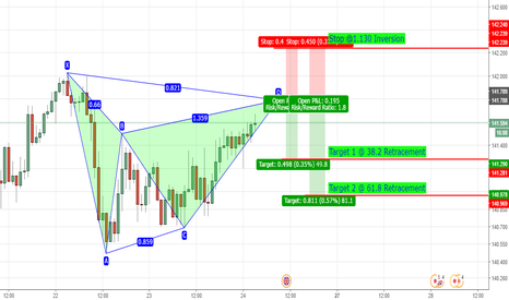 GBPJPY: Potential Bearish Gartley on GBP/JPY 1H Chart