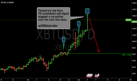 XBTUSD: XBT / USD pair- Sell signal