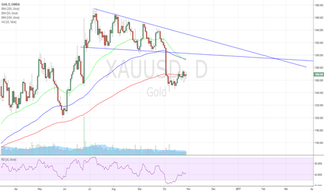 XAUUSD: Gold Retracement Before Drop