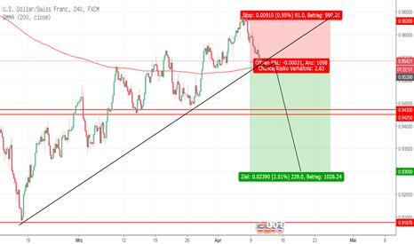 USDCHF: USD/CHF unter Druck mögliches Ziel....
